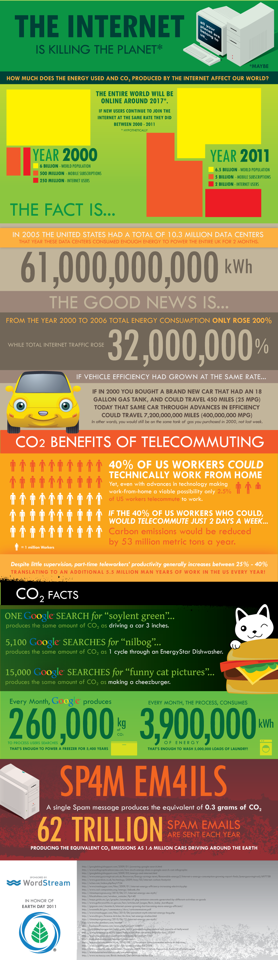 influence internet environnement