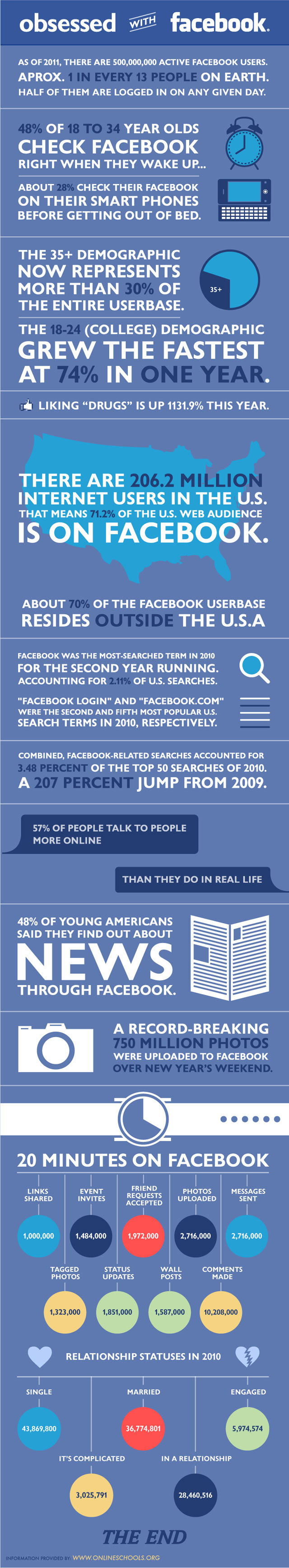 Infographie - L'obsession facebook aux USA