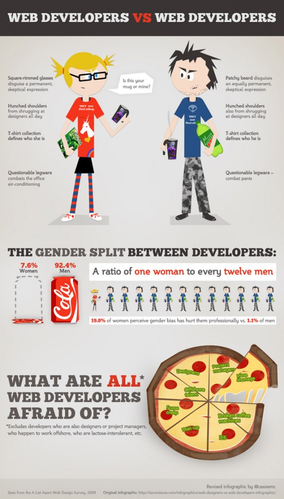 webdeveloppeurs infographie