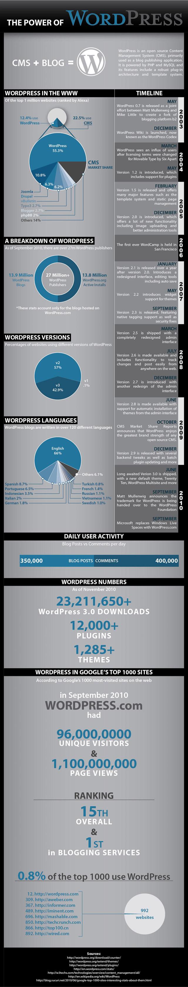 infographie wordpress évolution puissance