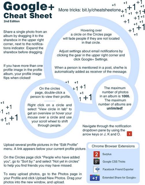 astuces pour google+ raccourcis clavier