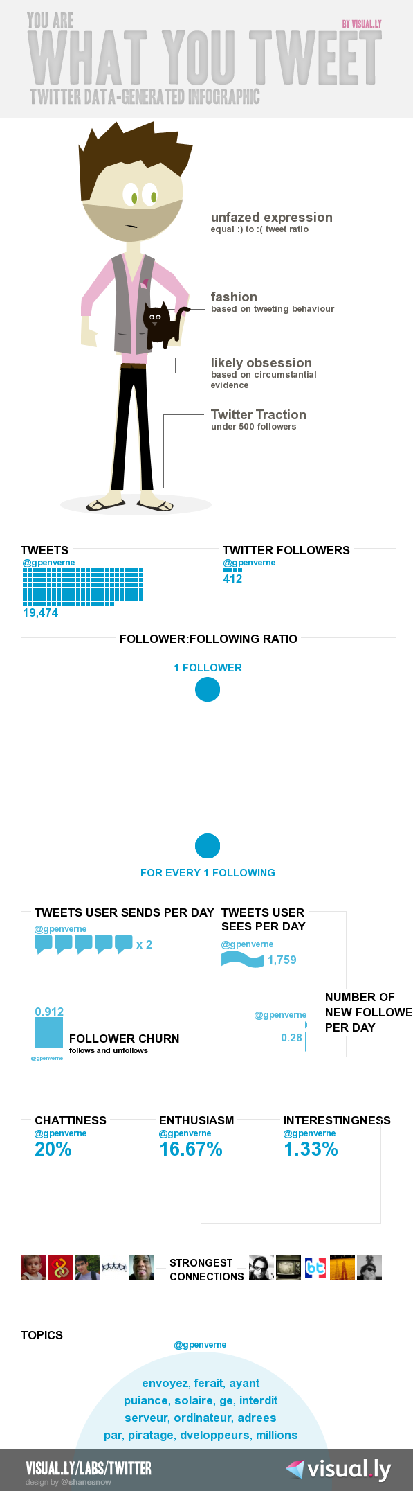 infographie twitter visual.ly