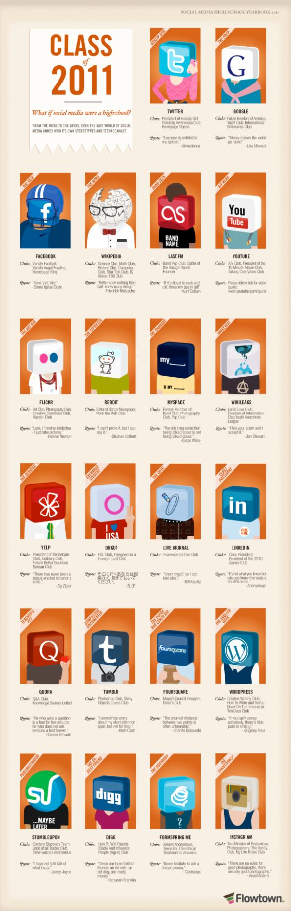 réseaux sociaux infographie élèves secondaire