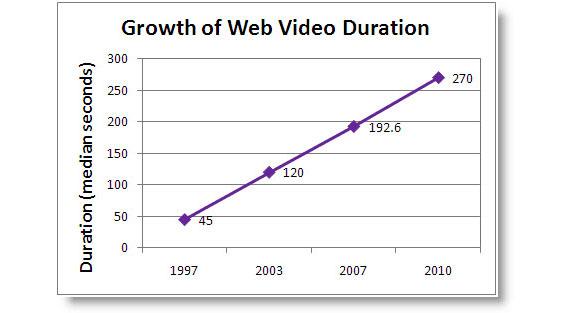 évolution durée moyenne vidéo internet