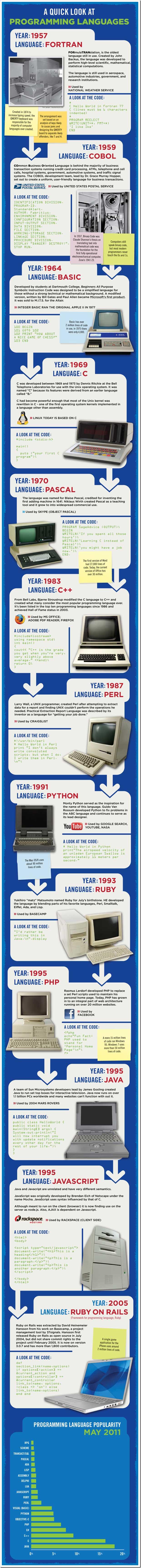 historique langages programmation