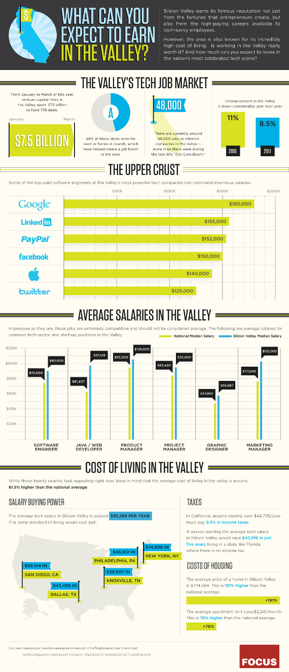 salaires silicon valley twitter facebook google