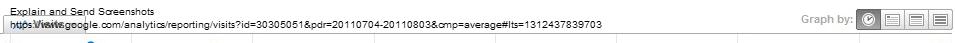 google analytics afficher heure fréquentation