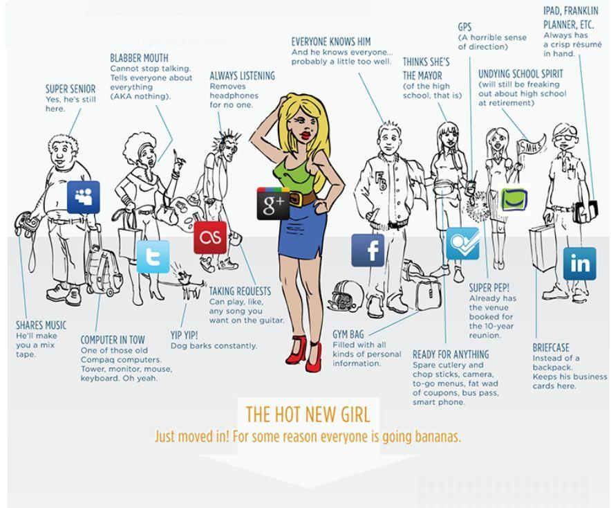 réseaux sociaux en humains