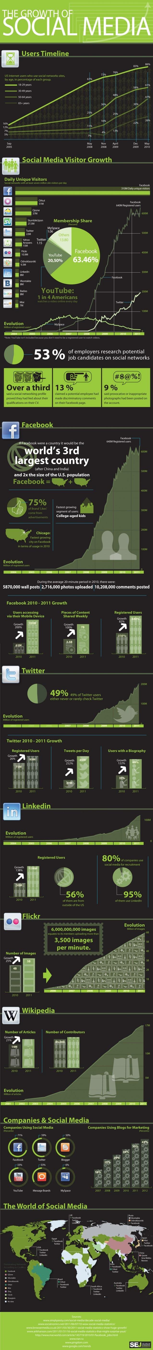 statistiques croissance réseaux sociaux
