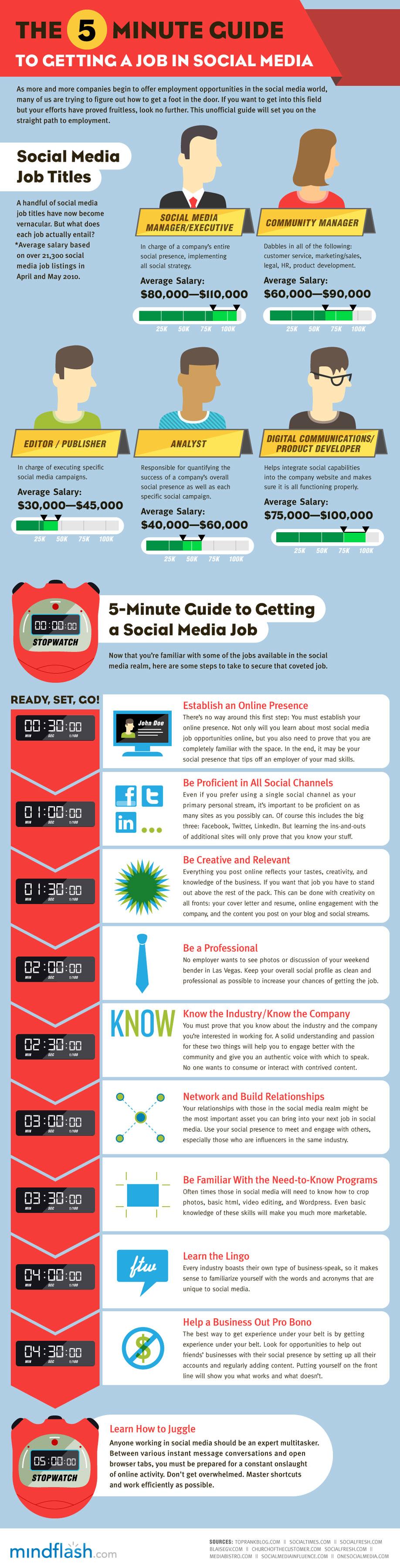 conseils trouver job réseaux sociaux twitter facebook emploi guide