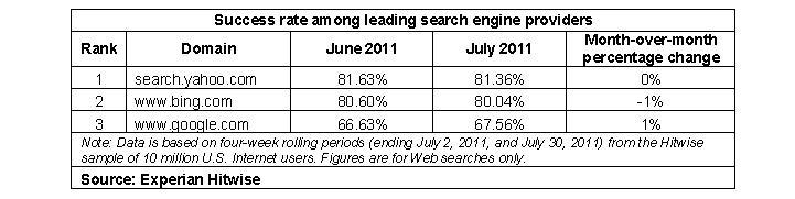 taux de succes recherche google bing