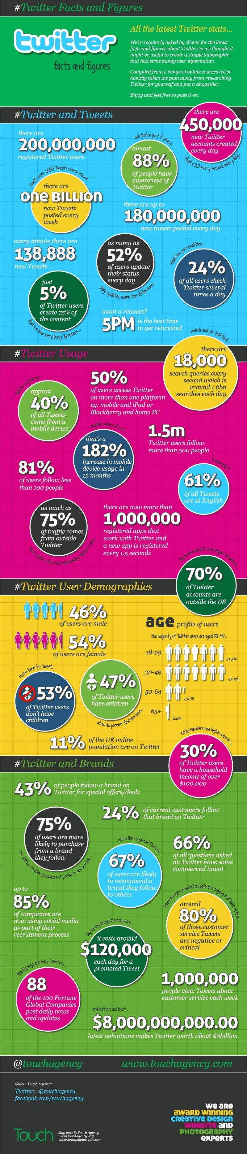 twitter ingorahpei statistiques
