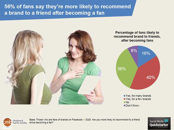 facebook statistiques fans marques
