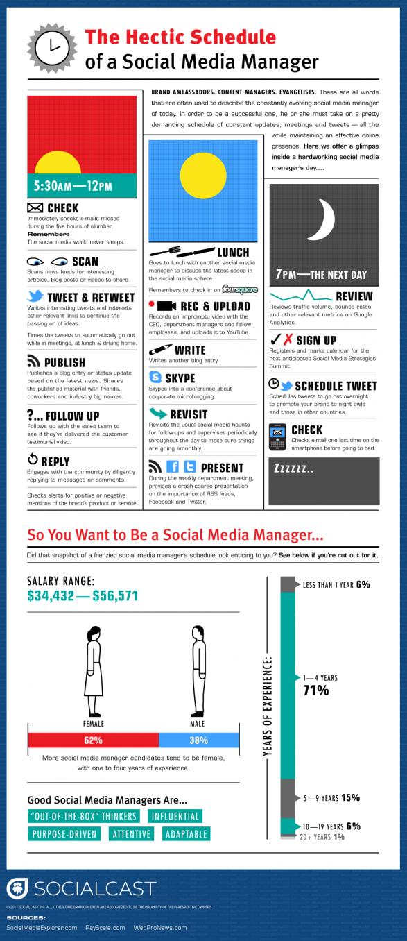Infographie - La journée d'un community manager