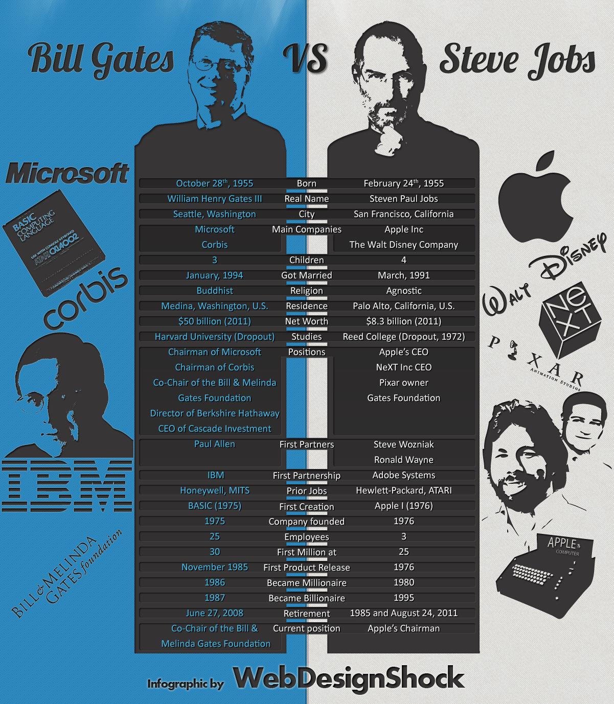 steve jobs vs bille gates infographie images apple microsoft lutte guerre historique