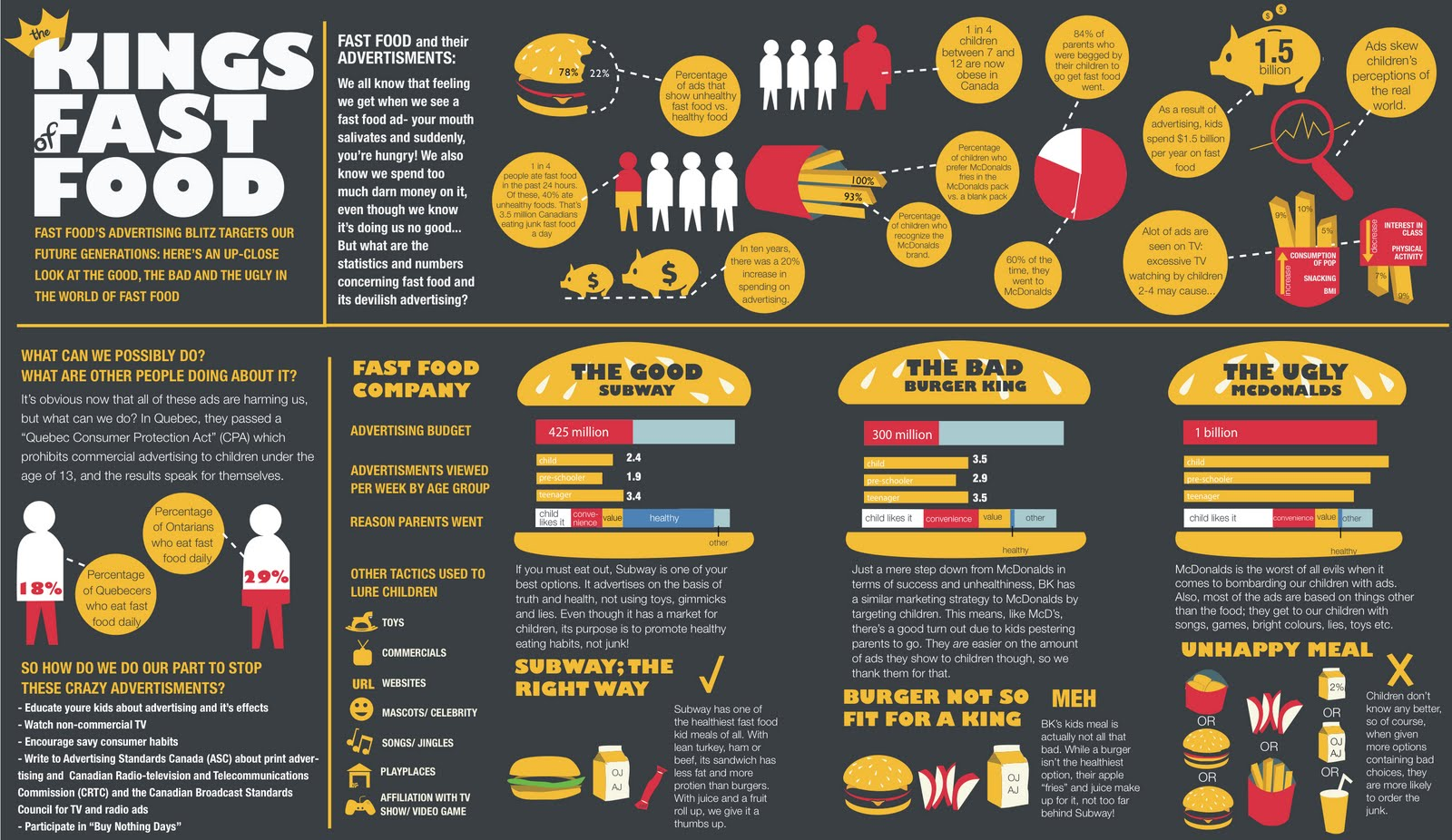 infographie fast food statistiques