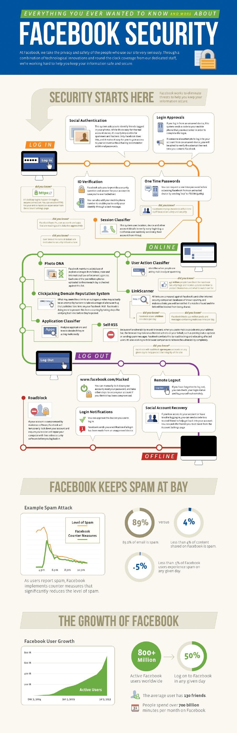 Facebook inaugure antivirus marketplace