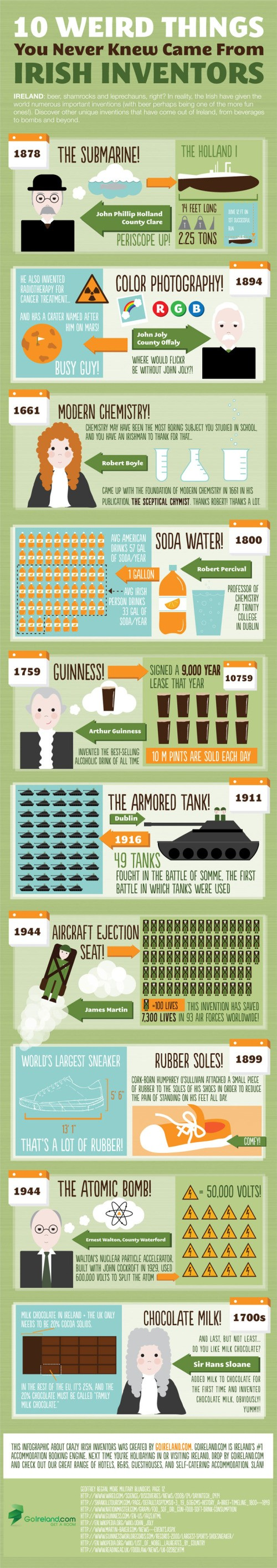 Infographie inventions irlandaises