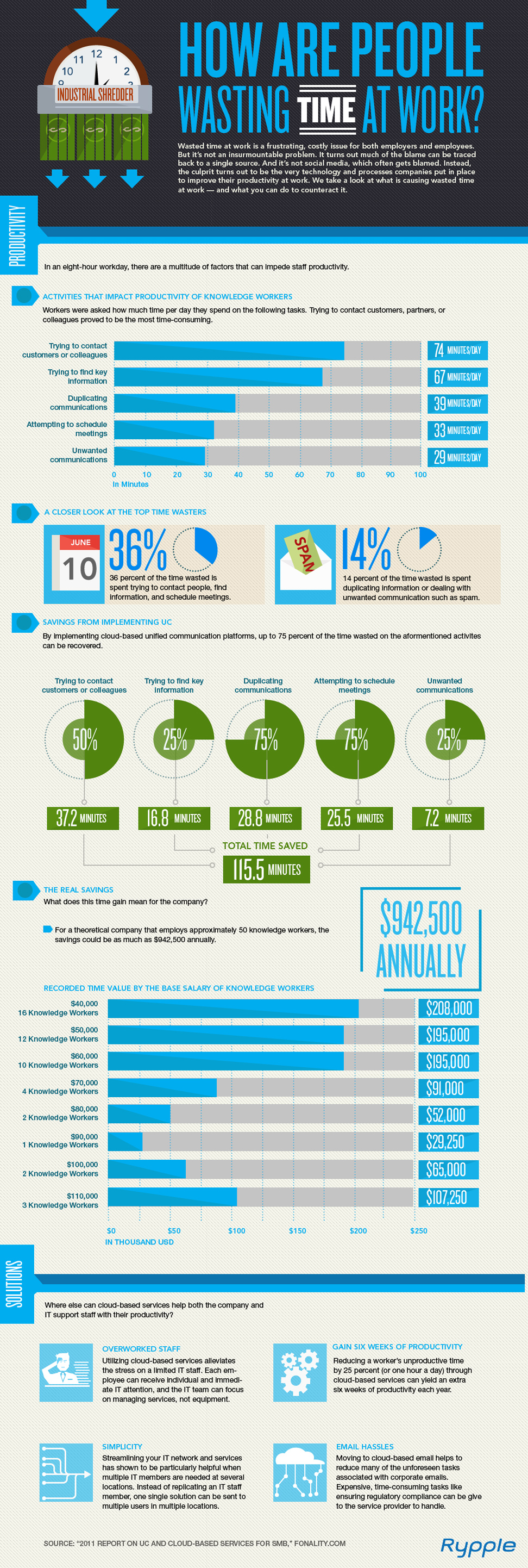 Infographie trucs qui vous font perdre temps travail