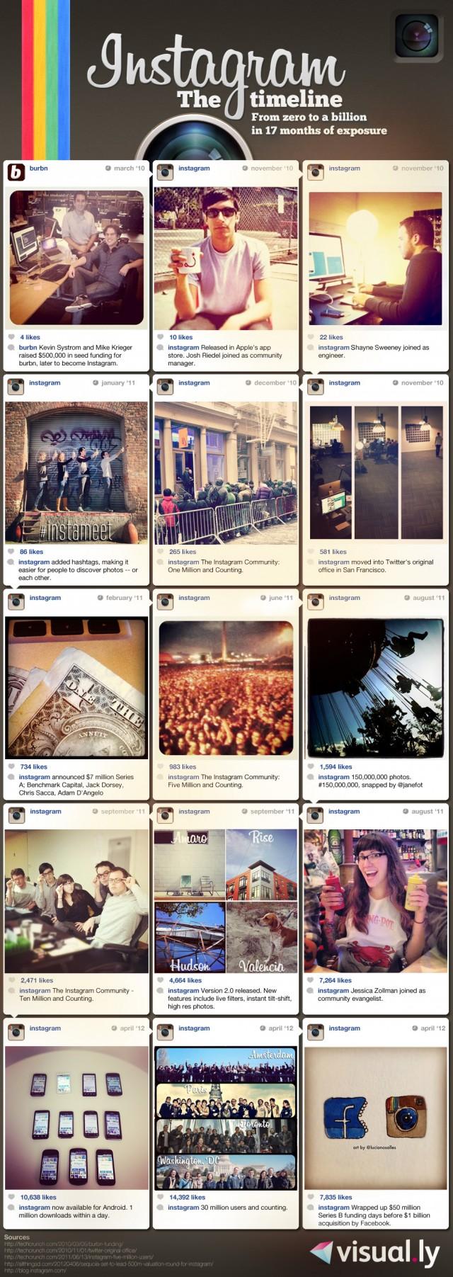 Instagram milliard dollars mois infographie