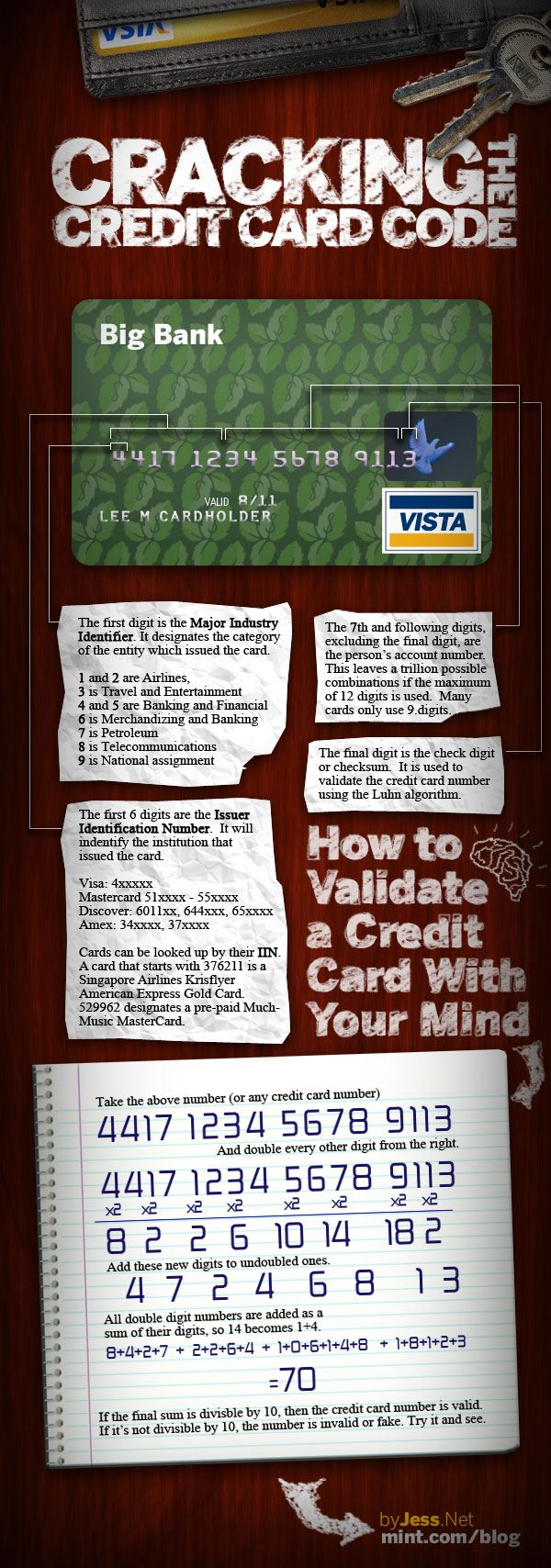 Infographie Craquer numéro carte crédit