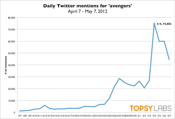 Statistiques The avengers sur twitter