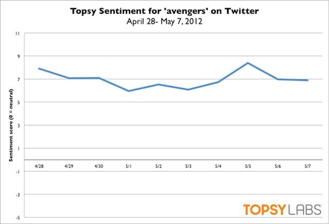 Statistiques The avengers sur twitter