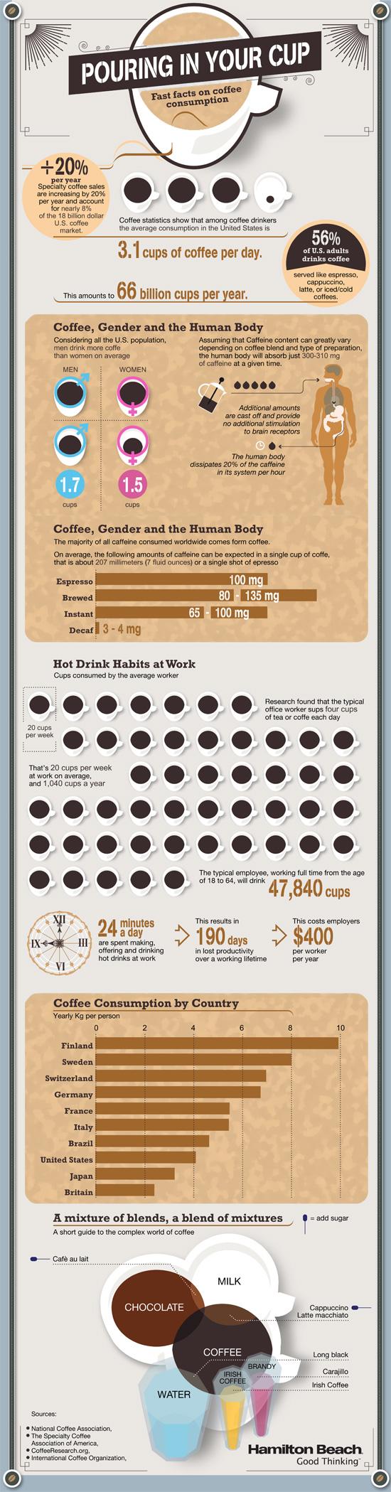 Infographie Consommation café qui quand où