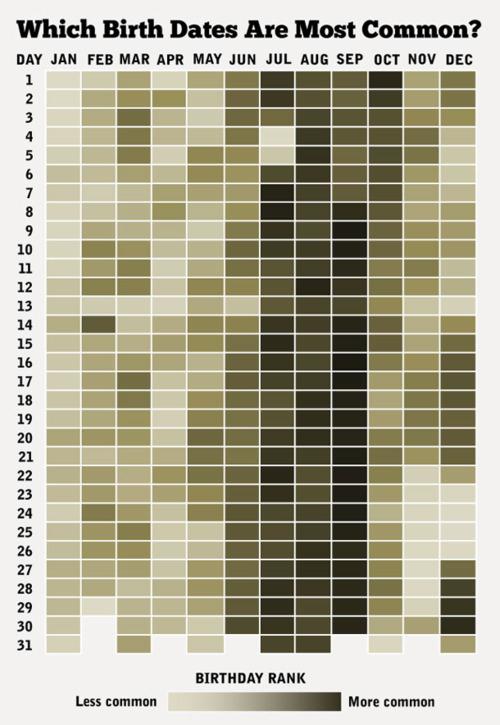 Infographie quel point votre date anniversaire est elle commune