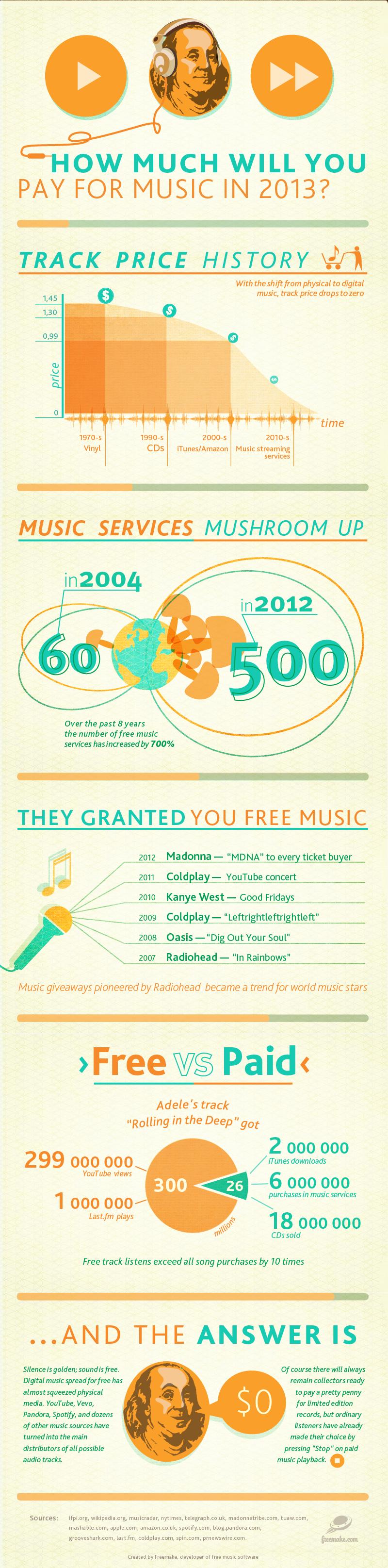 Infographie musique ligne gratuite sur net
