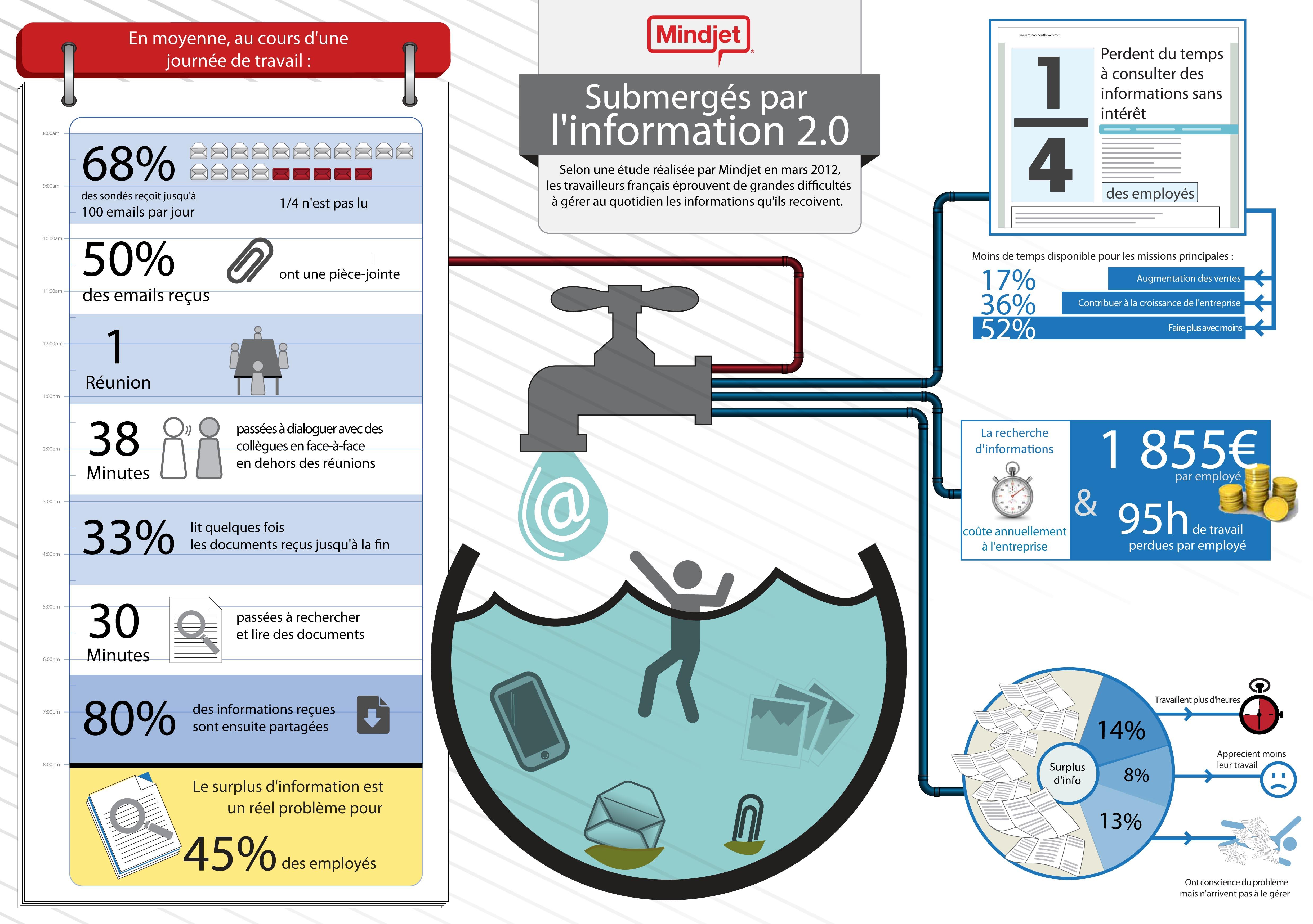 Infographie Submergés par information 2.0