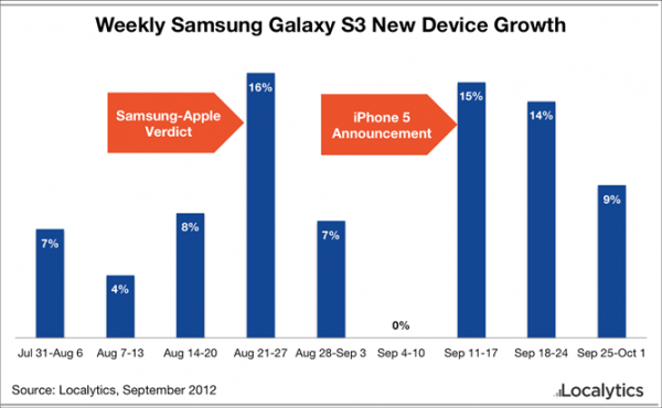 Apple Samsung verdict qui les ventes