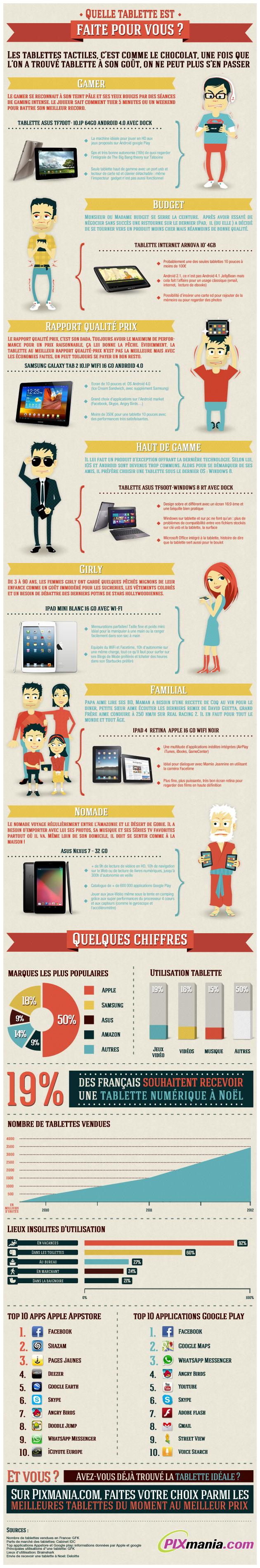 Infographie Quelle tablette est faîte pour vous