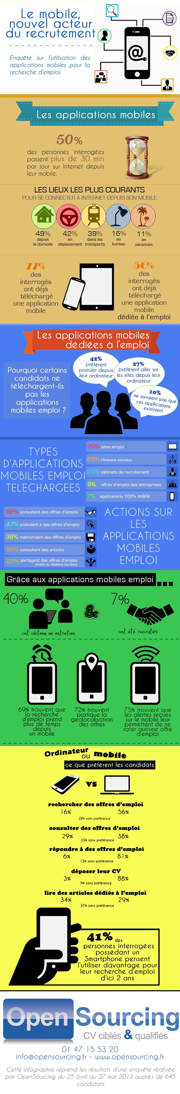 Infographie recherche emploi sur mobile