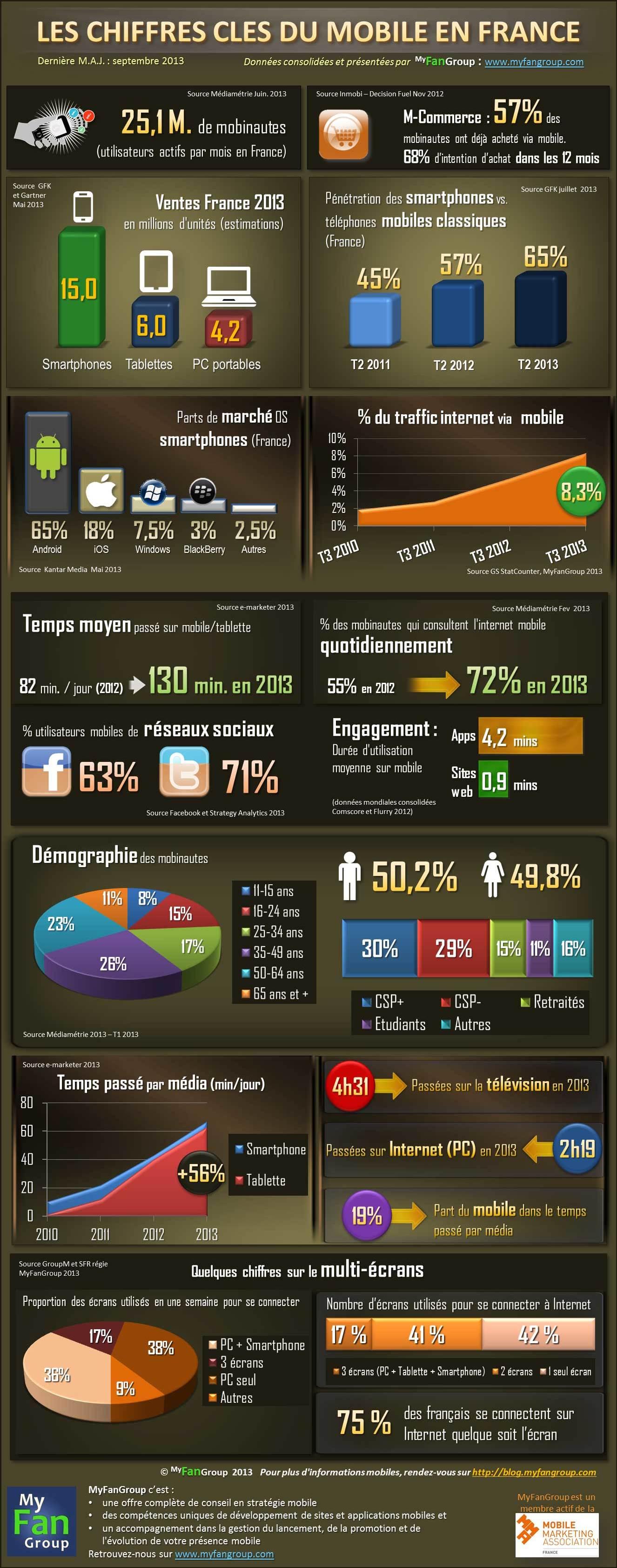 Infographie Les chiffres clefs mobile France