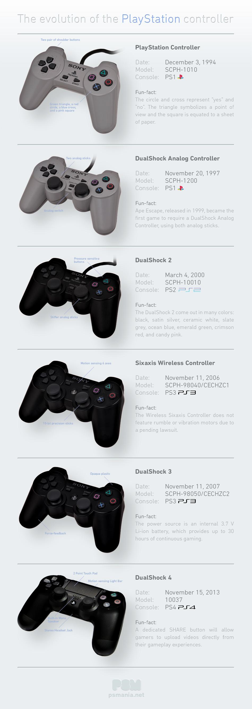Infographie - l'évolution de la manette playstation