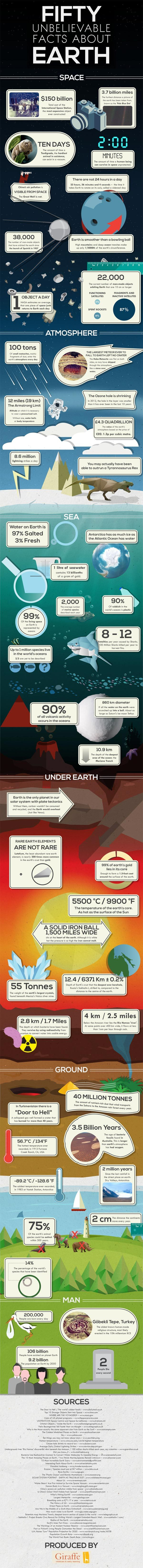 Infographie - 150 faits surprenants au sujet de la Terre