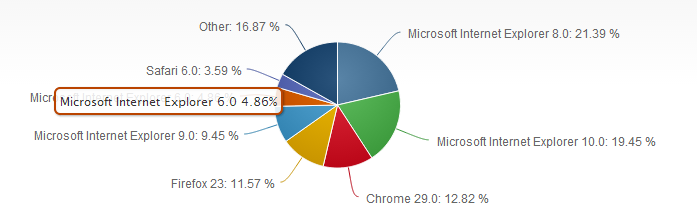 Internet explorer 6: encore 5% d'utilisateurs