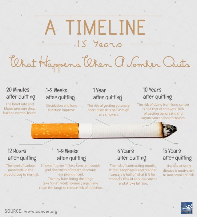 Infographie - Ce qui se passe quand on arrête de fumer