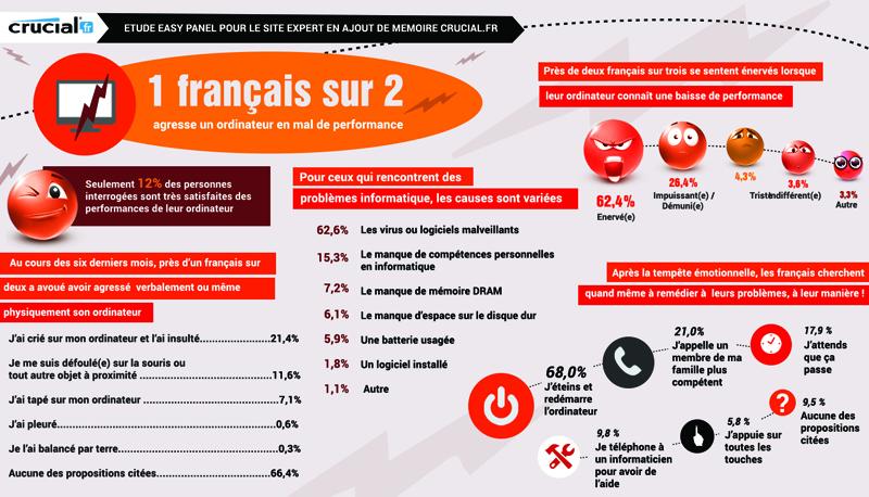 Infographie - Comment les français maltraitent leurs ordinateurs
